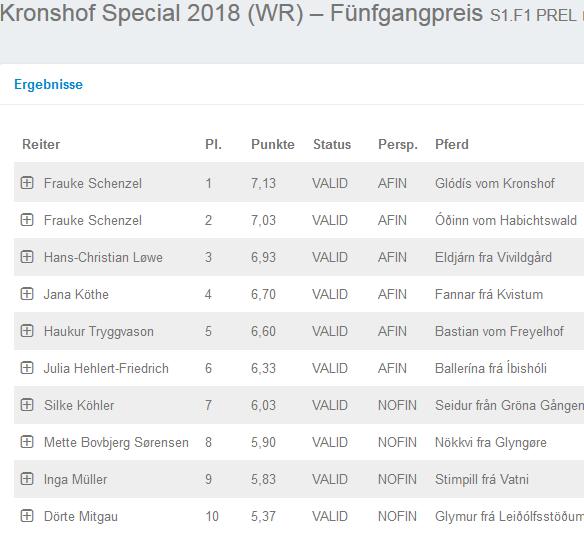 Special Update: Erste Fünfgangprüfungen S2.F2 & S1.F1