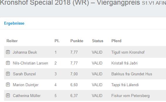 Special Update 17.15 Uhr: Knappe Entscheidung im Viergangpreis